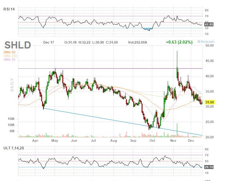 $SHLD Chart