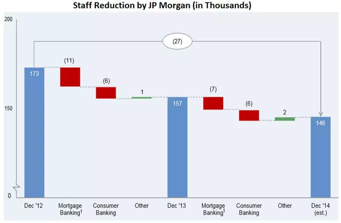 Staff reductions