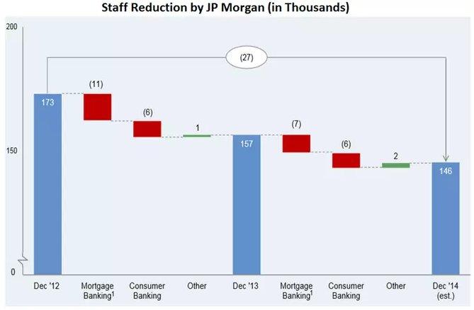 Staff reductions