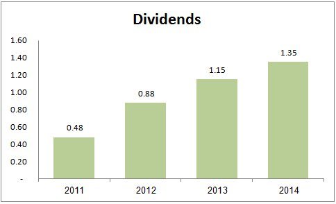 WFC-Dividends - by option samurai