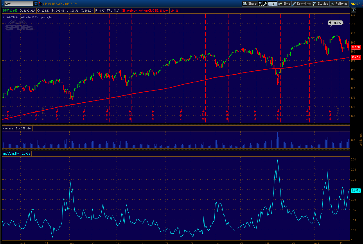 Option trading implied volatility
