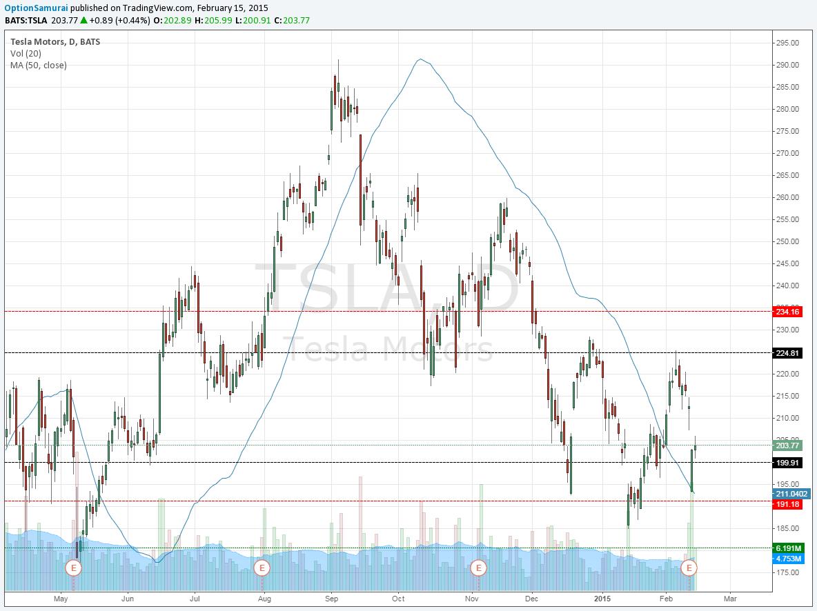 TSLA earning trade