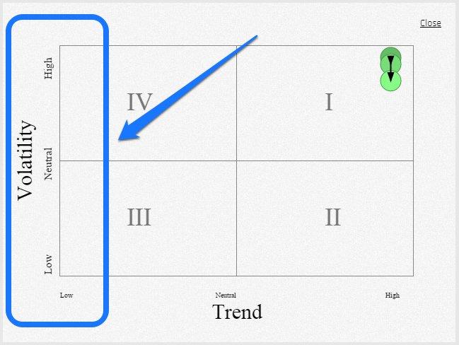 Market Sentiment - Volatility Axis