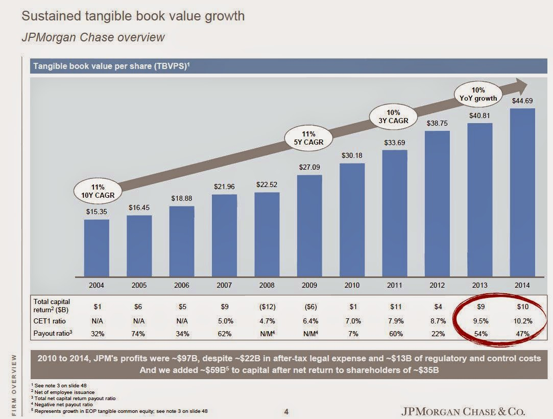$JPM Book Value Per Share growth