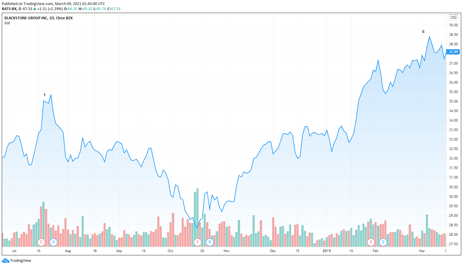 BX - Stock Chart