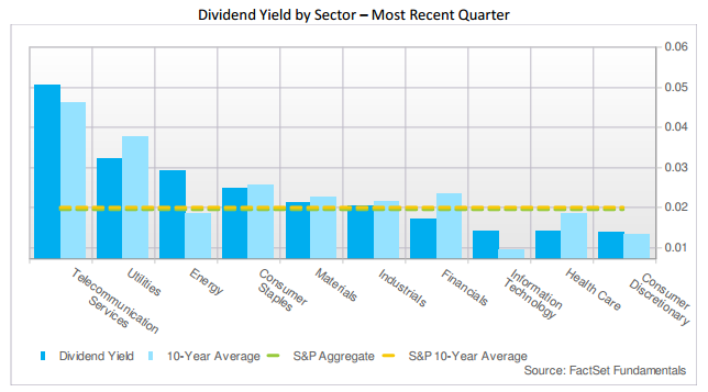 Dividend yield by sector