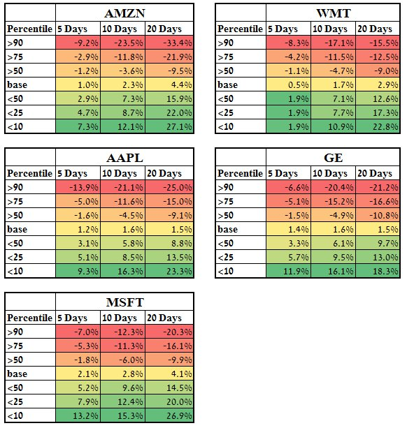 Backtested results of future IV change after different implied volatility rank values