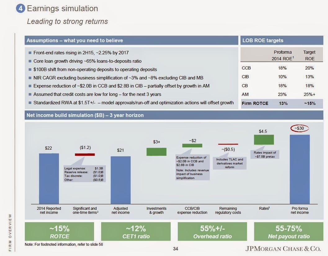 $JPM EPS growth