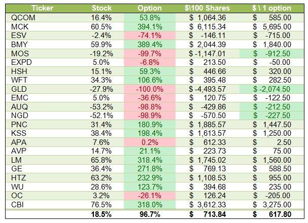 Trading Leap options vs. stocks