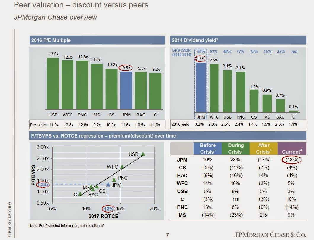 $JPM peer valuation
