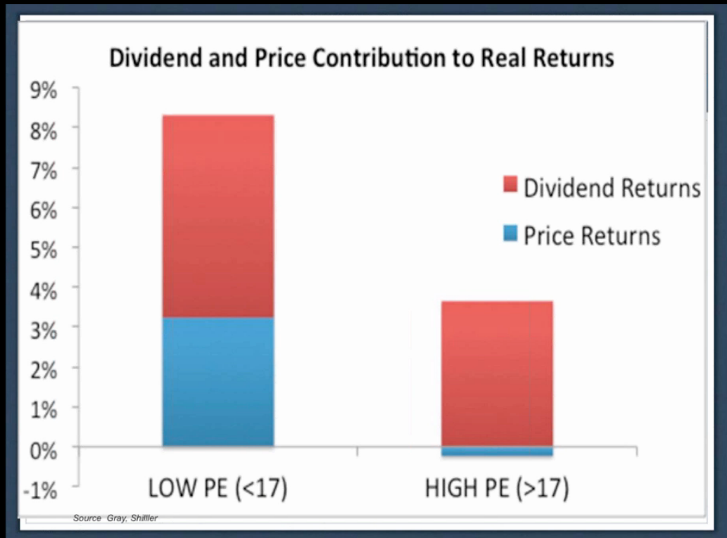 Dividend and Price contributions to yeild