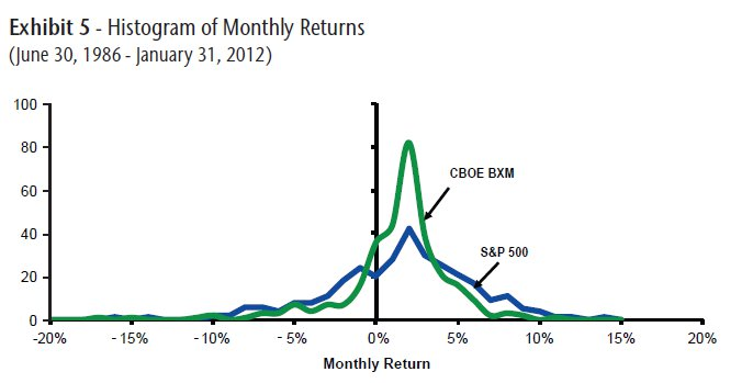 Histogram of Monthly Returns