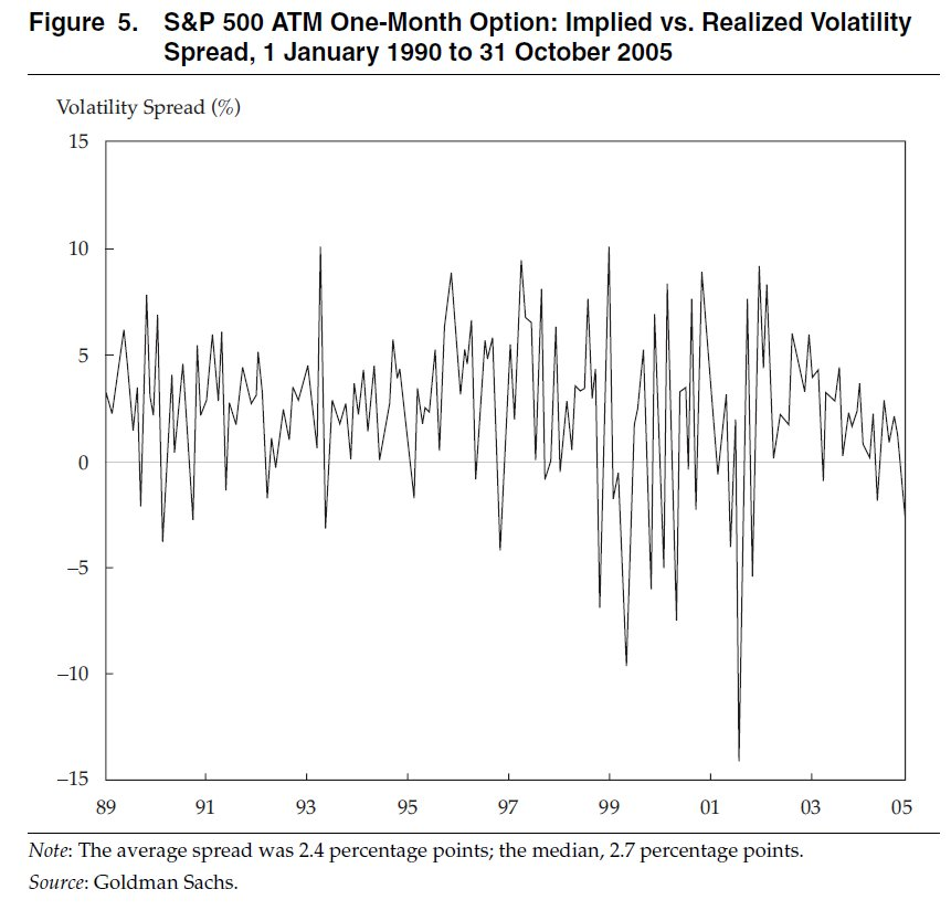 Implied Volatility Vs. Realized Volatility