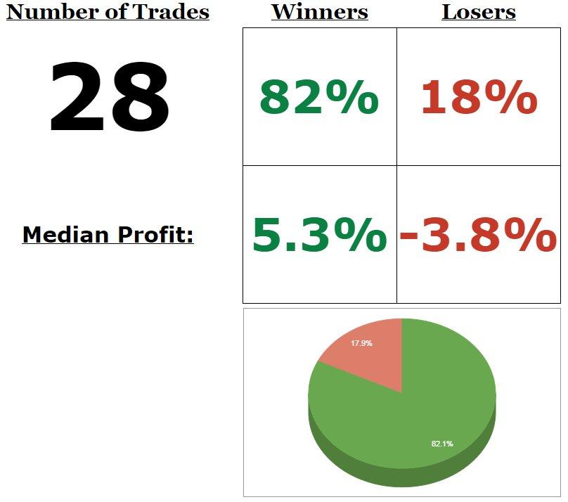 Public trade log stats