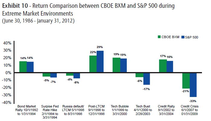 Return Comparison during extreme Markets