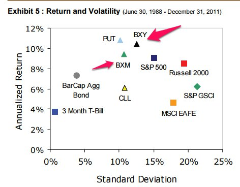 Return Vs Volatility - Options strategies and indexes