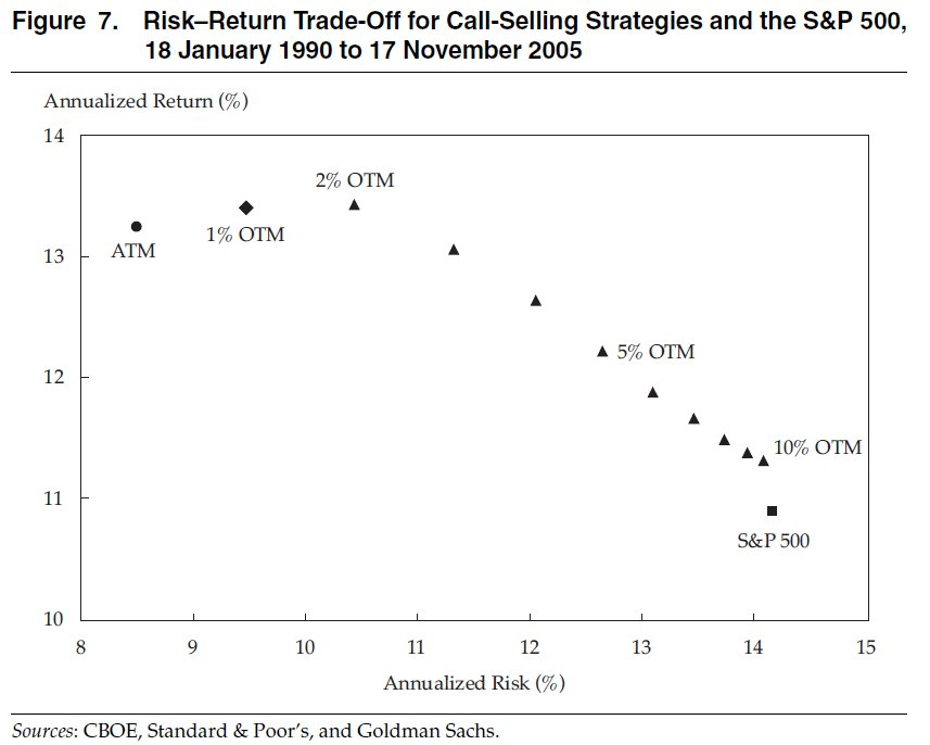 Risk vs Return Tradeoff