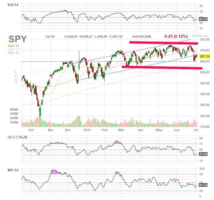 Markets are range-bound