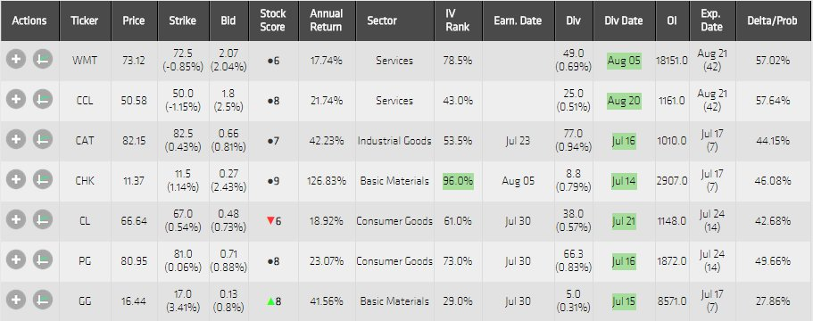 Dividend Capture Watchlist 13-7-2015