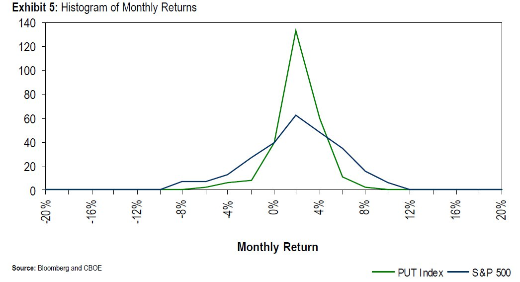 Distribution of monthly returns