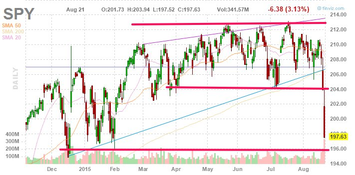 The S&P has fallen to towards the lows of the year