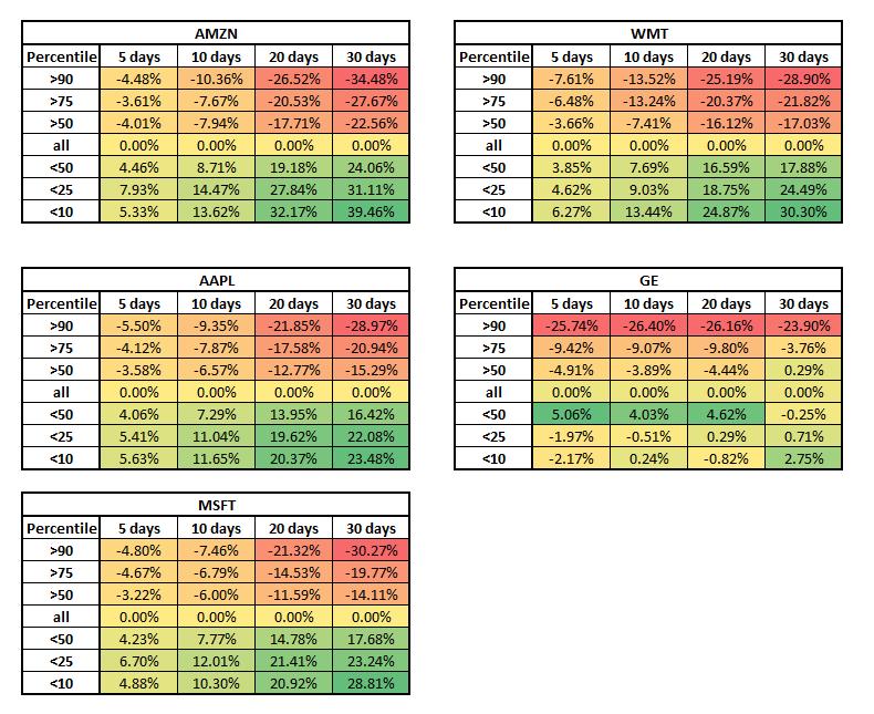 Stock IV vs IV rank