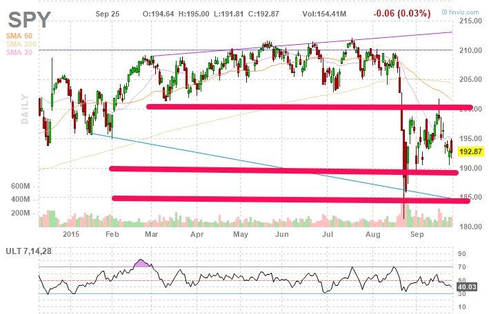 S&P is still in range