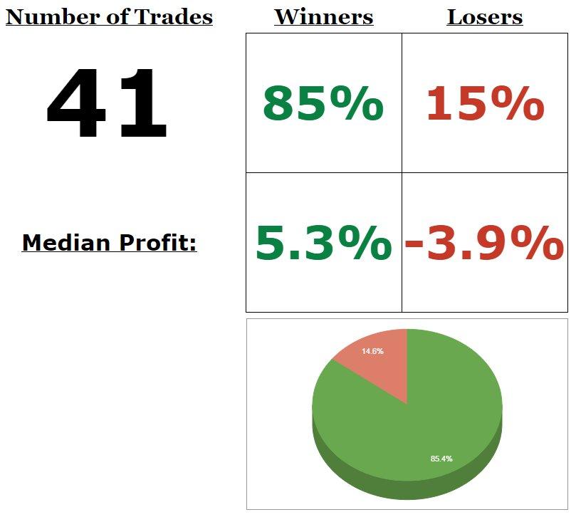 Trade log: 41 trades, 85% accuracy