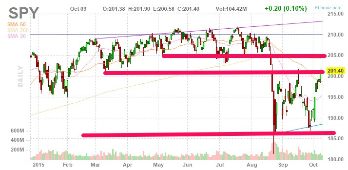 $SPY is moving higher