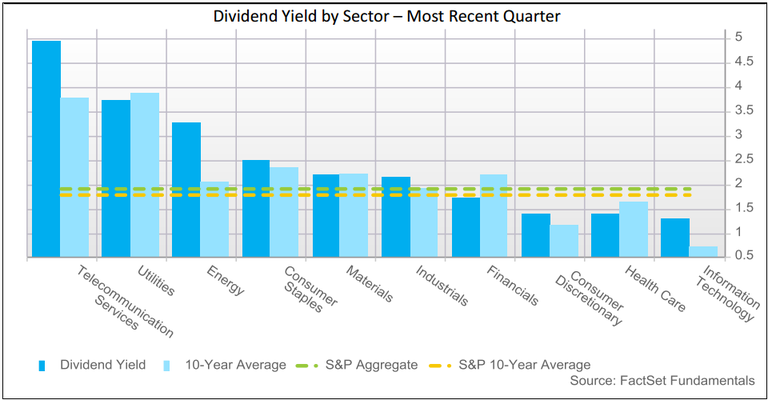 Dividend by sectors