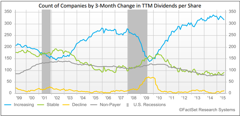# of stocks increasing their dividends