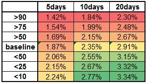 S&P Change 2010-2015