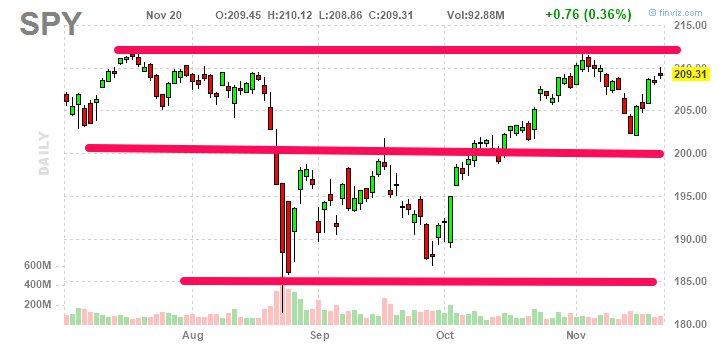 $SPY based above 200 and moved up again