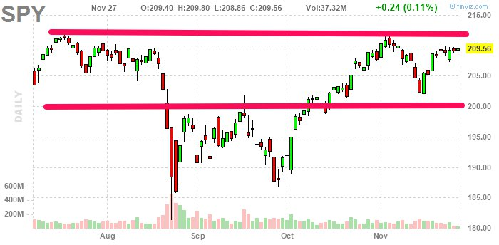 $SPY is range-bound with low volume