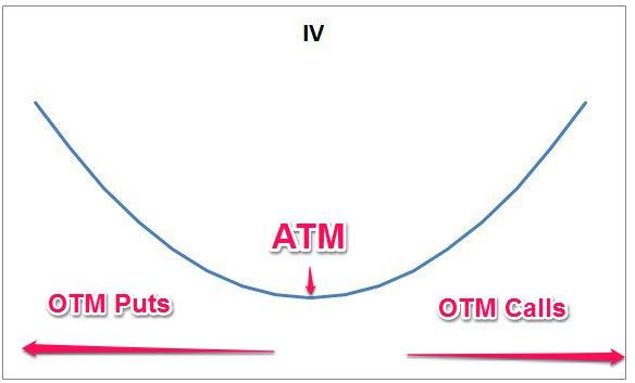 Examplie of Implied Volatility Smile