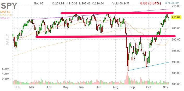 $spy is still high after a pullback from 52w highs