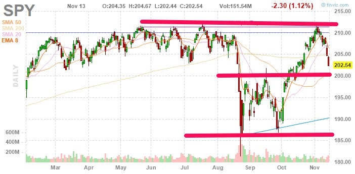 $Spy is in correction