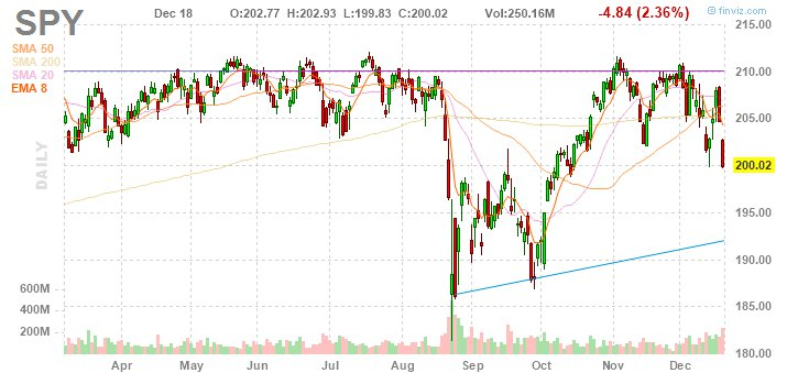 SPY is at support - $200