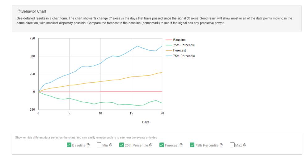 SamurAI Options backtester - Result Graph