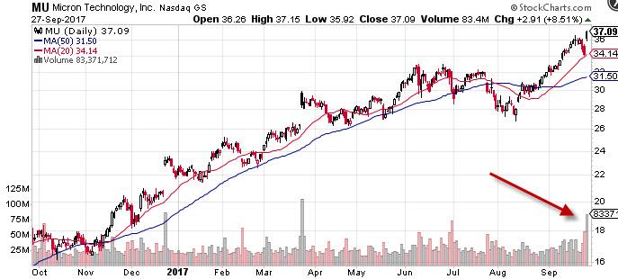 $MU Chart