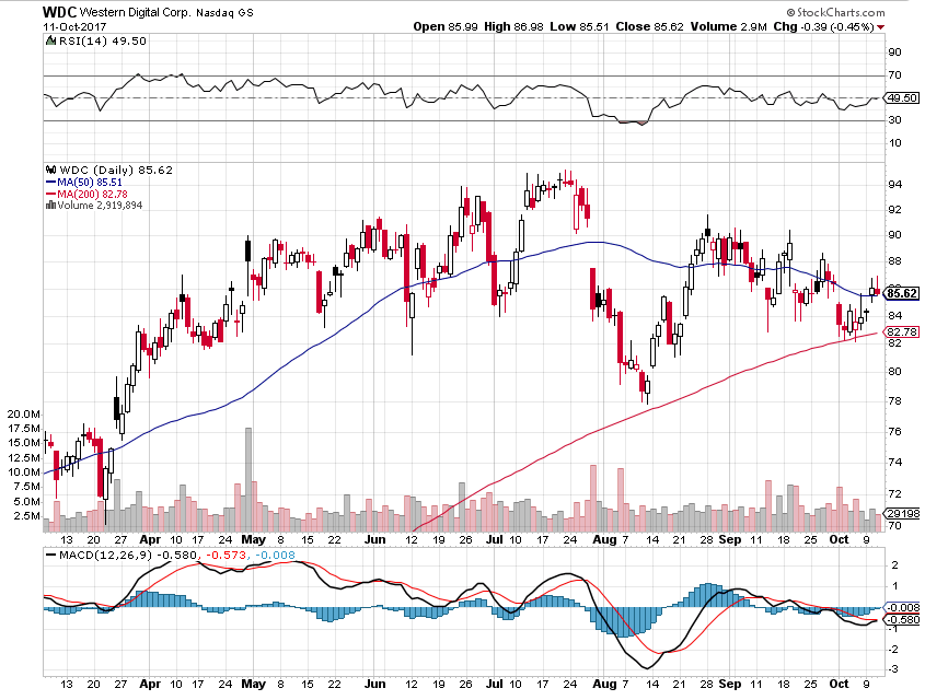 $WDC Chart