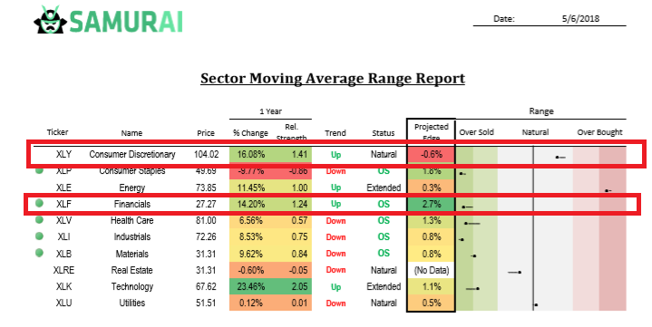 Moving Average Report Example