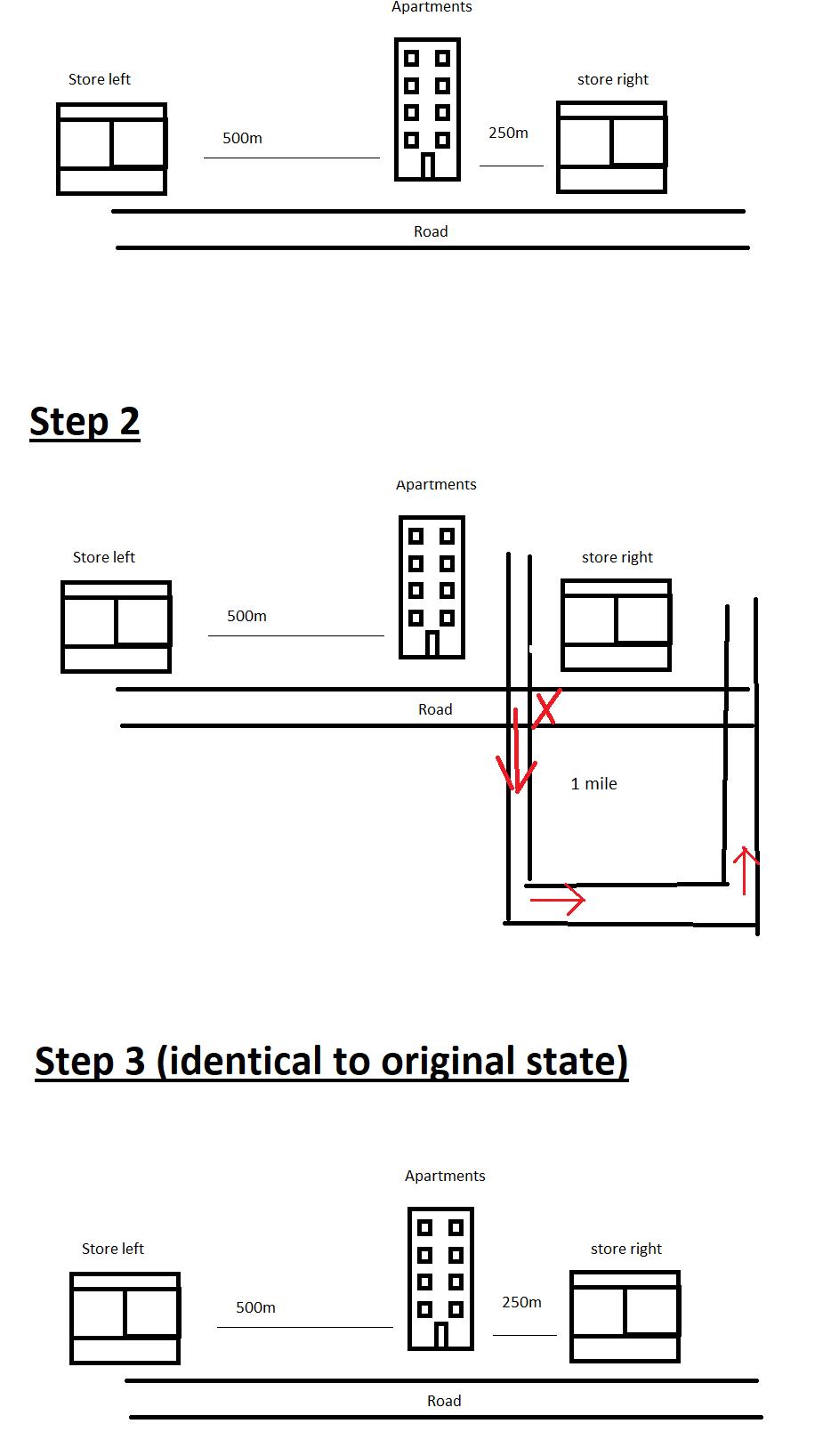 Scenario Illustration