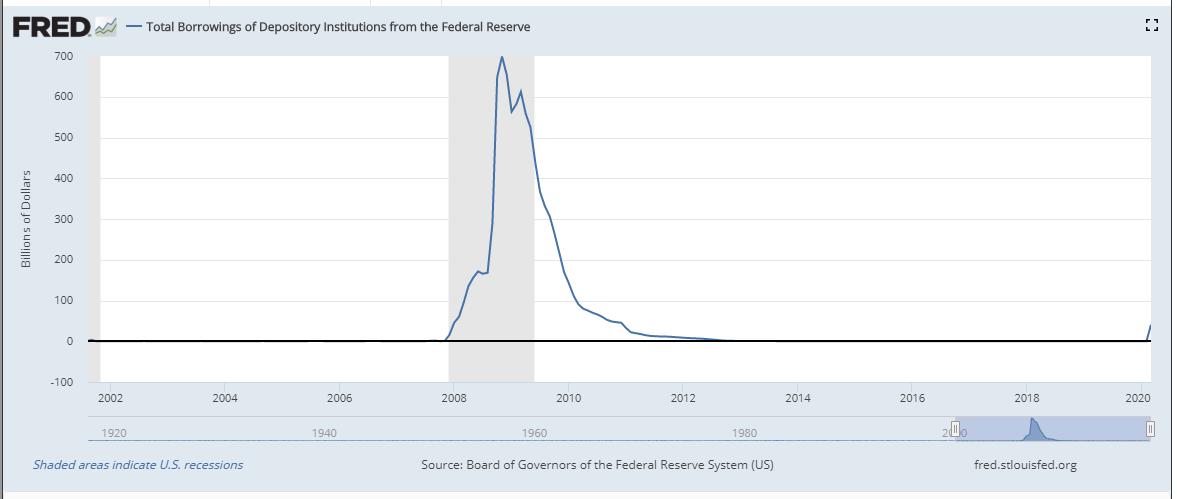 Loans over time
