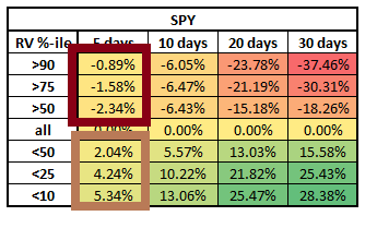 Focus on Spy 5 day change
