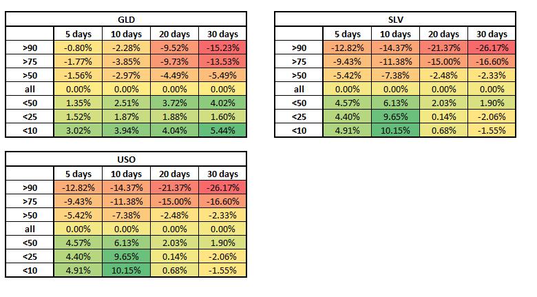 IV rank vs IV GLD SLV USO
