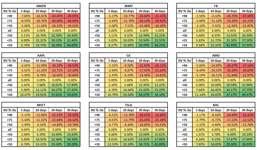 Stocks RV Percentile backtest
