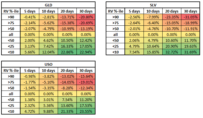 commodities RV Percentile backtest