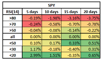 SPY - RSI Backtest 2015-2020